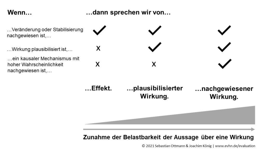 Darstellung der Unterscheidung der Begriffe Effekt, plausibilisierter Wirkung und nachgewiesener Wirkung. Die Unterscheidung wird nachfolgend im Fließtext erläutert.