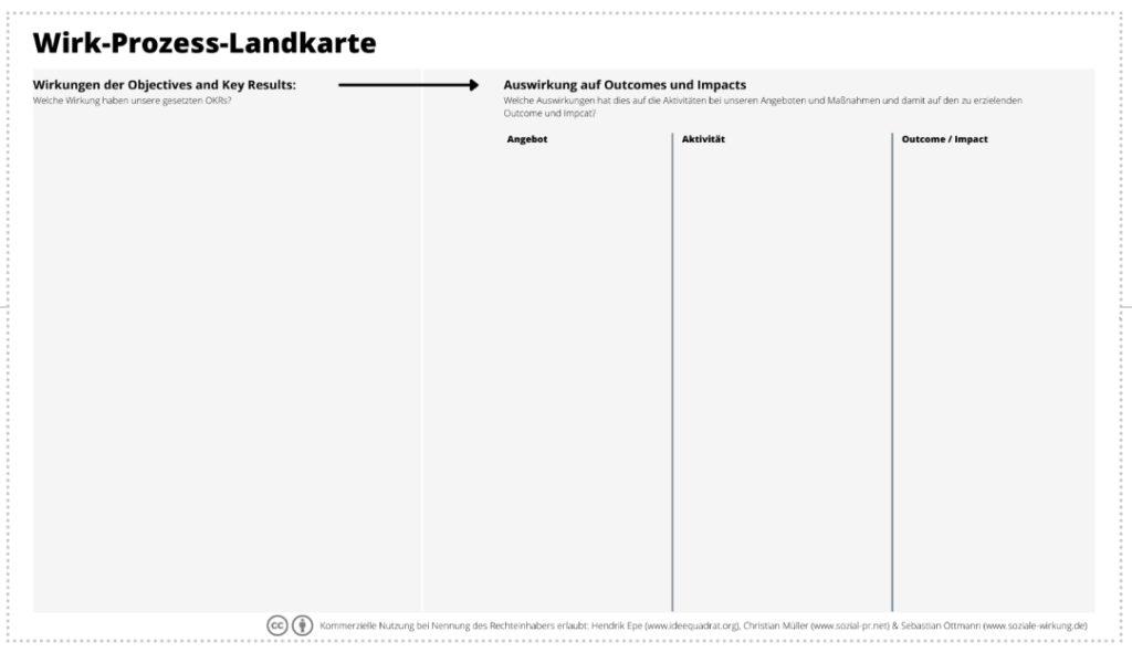 Canvas Wirk-Prozess-Landkarte
